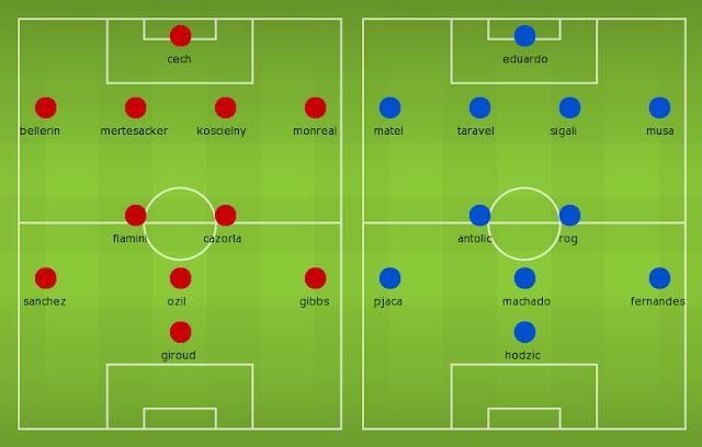 Possible Lineups, Team News, Stats – Arsenal vs Dinamo Zagreb