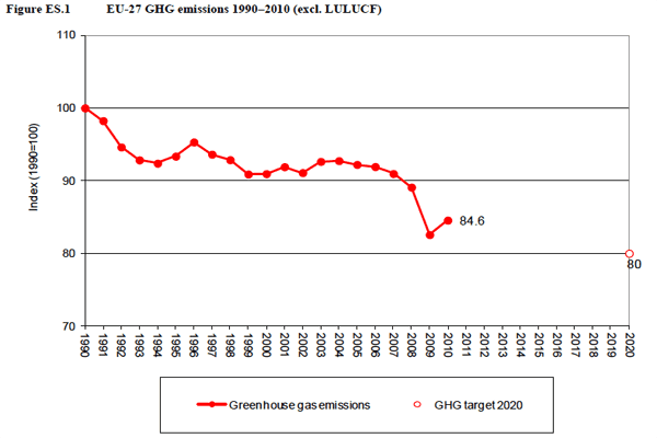 EU  greenhouse gas emissions 2009-2010