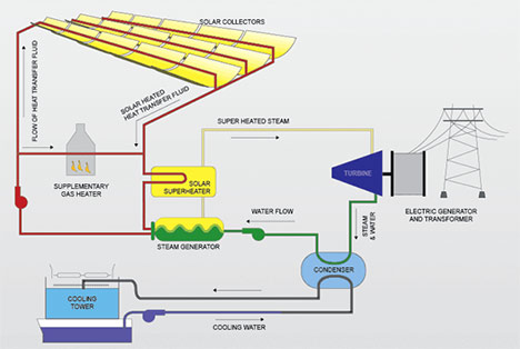Passive solar heating panels