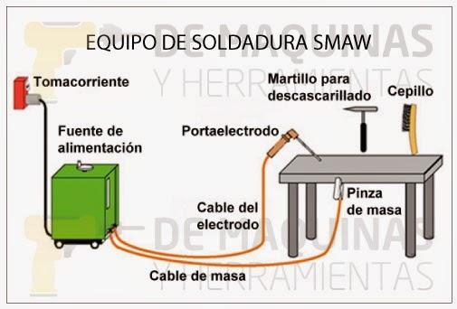 Mecanica soldadura por arco el ctrico - Grupo de soldadura ...