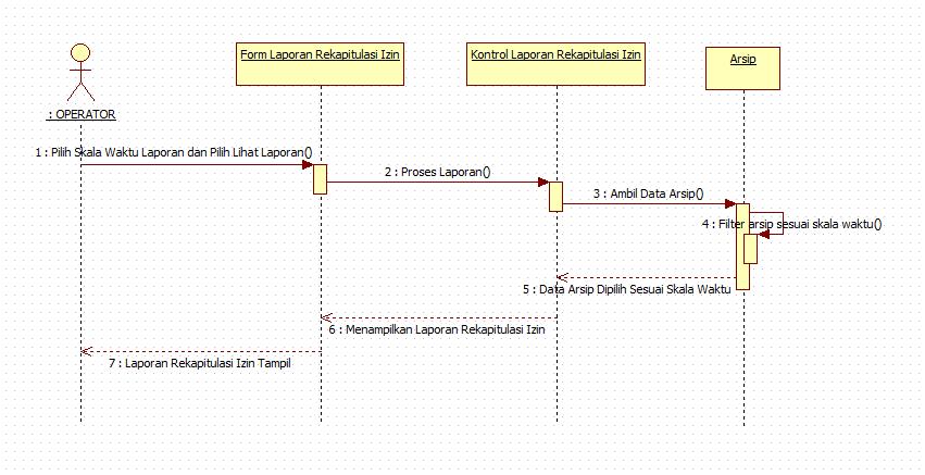 Tutorial kampus kumpulan tutorial sequence diagram operator melihat laporan ccuart Image collections