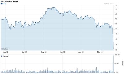 SPDR Gold GLD Chart