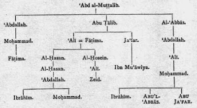 family tree of prophet muhammad pdf