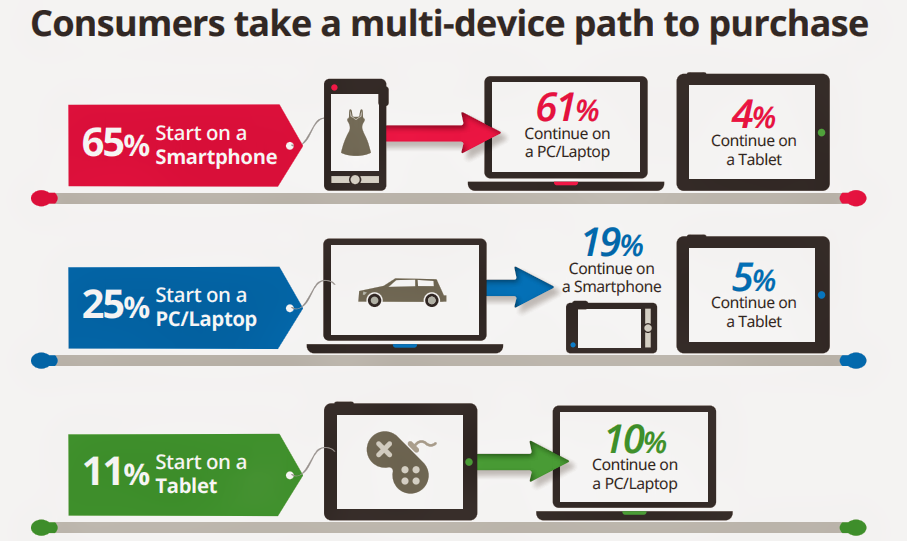 Consumers Device Wise Path for Conversions
