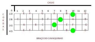 Desenho de cifras de cavaquinho, cavaco,cavaquinho,nota,notas,acorde,acordes,solos,partitura,teoria,cifra,cifras,montagem,banjo,dicas,dica,pagode,nandinho,antero,cavacobandolim,bandolim