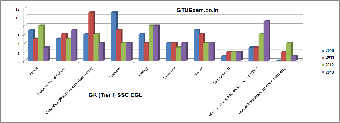 General Awareness for Tier - 1 SSC CGL Exam