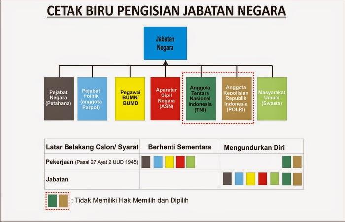 Posisi Calon  KDh di Pilkada dalam Cetak Biru indonesia baru afdol