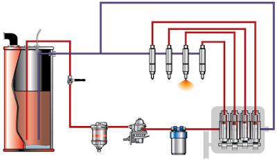 Sistem Bahan Bakar Solar