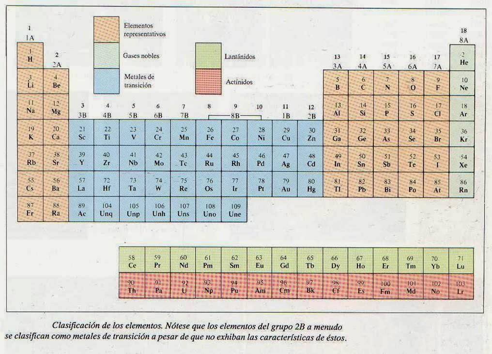 Qumica imgenes de la tabla peridica que present en el power point imgenes de la tabla peridica que present en el power point urtaz Image collections