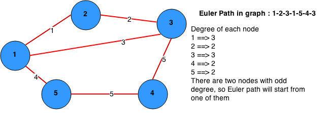 Euler's path in graph theory