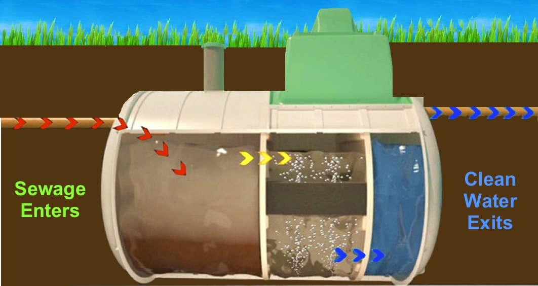 Inside_The_Tricel septic tank supplies blogs granular backfill sewage treatment plants kingspan klargester wiring diagram at readyjetset.co