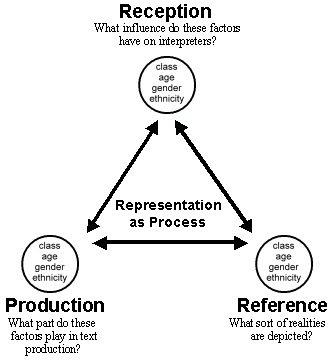 Daniel chandler representation theory