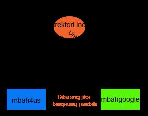analogi direktori pada linux