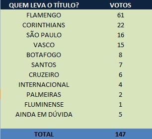 Resultado da enquete, quem vence o brasileirão 2011