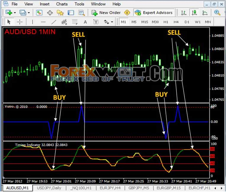 Forex indicator for scalping no repaint 4 platform