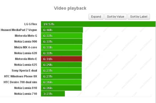 Durata batteria riproduzione video per Motorola Moto E