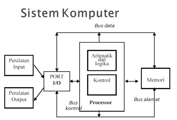 Cara kerja sistem komputer input proses serta output rekayasa arsitektur von neumann menjelaskan bahwa komputer memiliki 4 bagian utama yaitu unit aritmatika dan logis alu unit kontrol dan pemrosesan memori ccuart Images
