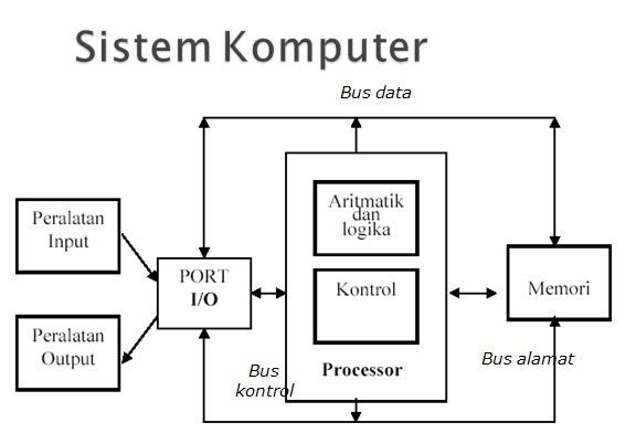 My Word My World: Cara Kerja Sistem Komputer