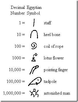 Egyptian Number System for Kids http://motorcyclepictures.faqih.net/motorbike/ancient-egypt-numbers
