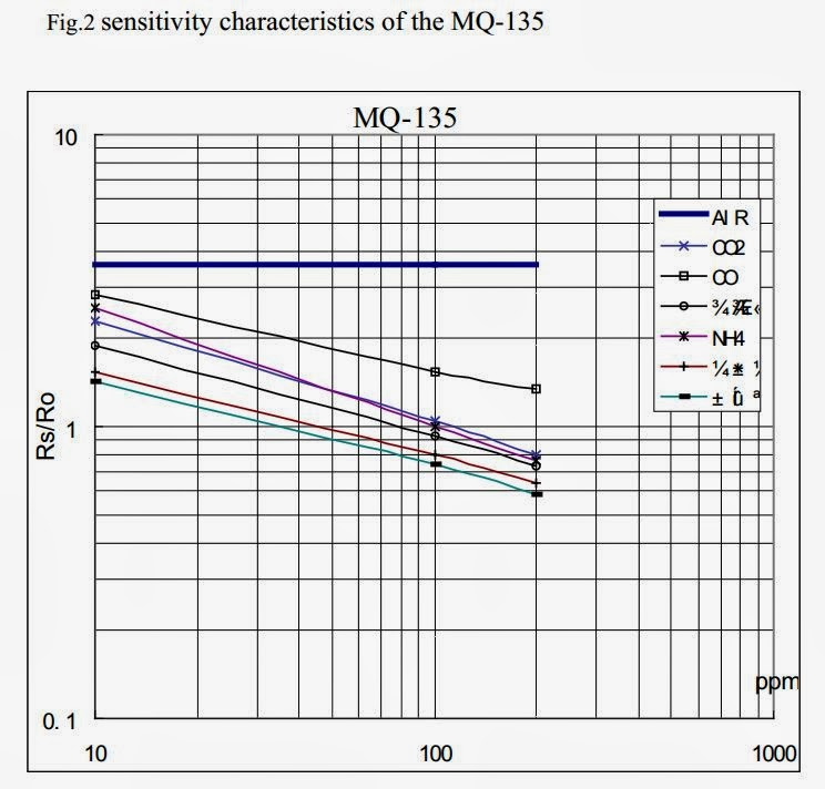 Davide Gironi: Cheap CO2 meter using the MQ135 sensor with AVR ATmega