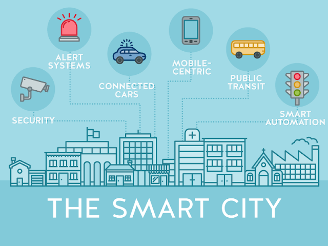 Features Smart Cities