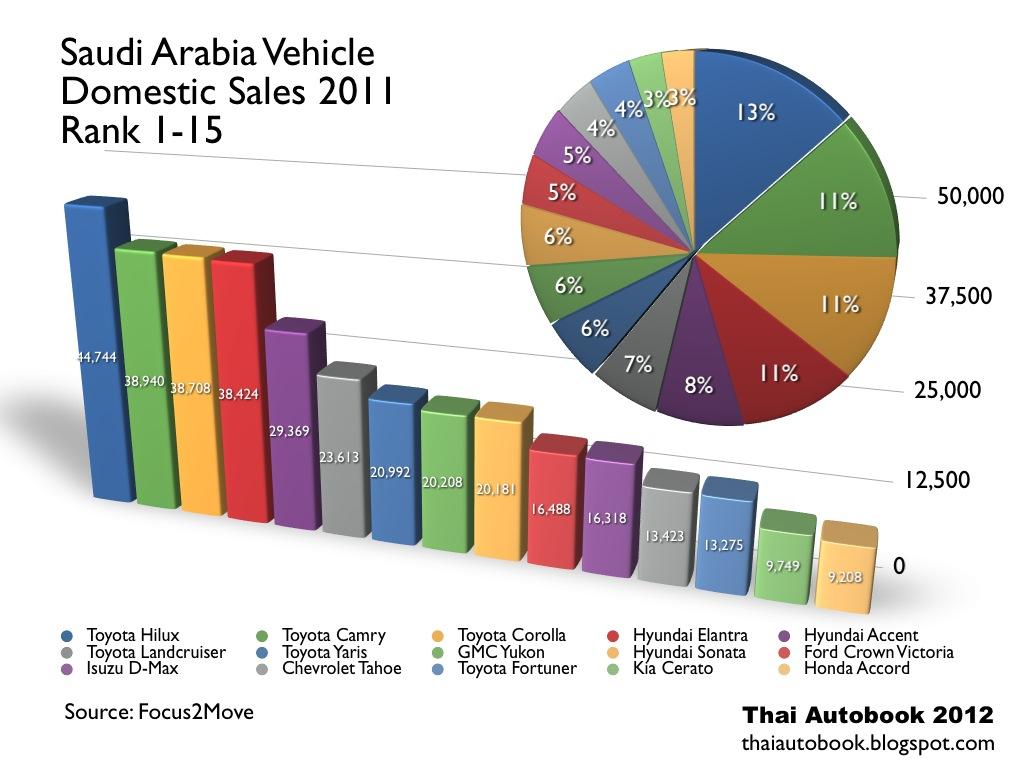 Saudi Arabia Car Sales Statistics