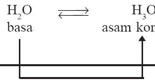 Jurnal kimia asam basa