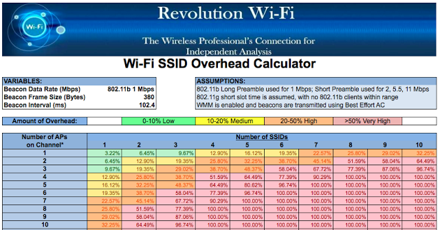 Wi-Fi SSID Overhead Calculator