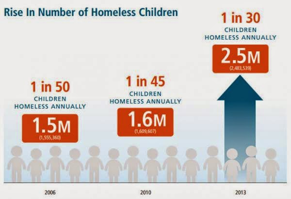 children homeless in usa