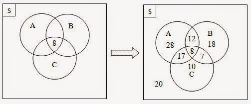 Soal jawaban diagram venn 3 himpunan gema private solution soal jawaban diagram venn 3 himpunan ccuart Image collections