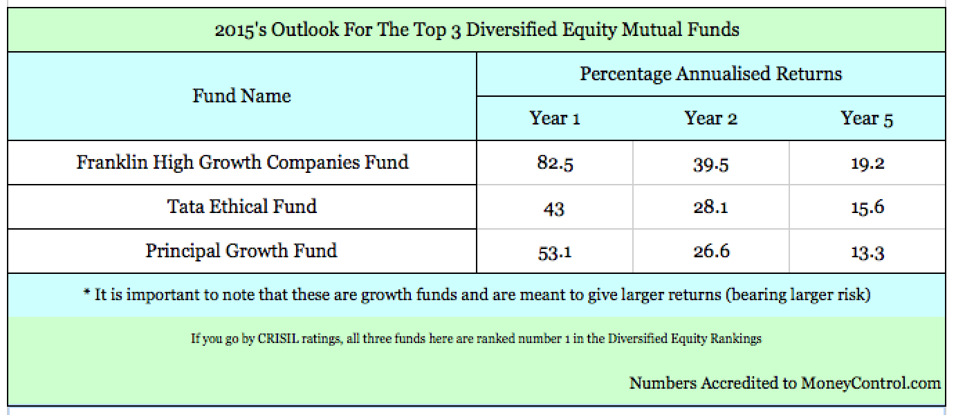 Your Equity Diversified Mutual Fund Picks For 2015