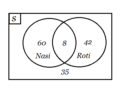 Contoh soal dan pembahasan diagram venn ccuart Gallery