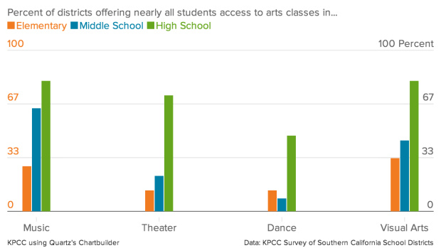 keep the arts in public schools Publicly funded arts institutions are under more pressure than ever to quantify the social benefits they bring, as would be done for schools and hospitals but, david edgar argues, isn't the.
