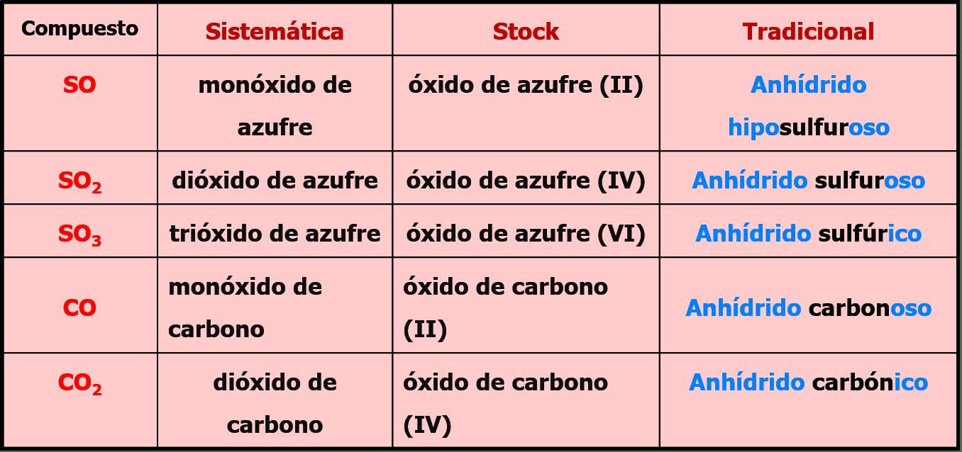 Qumica bsica bases o hidroxido urtaz Images