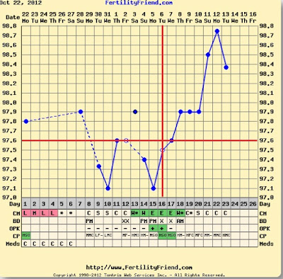 6dpo Implantation Dip Related Keywords Suggestions