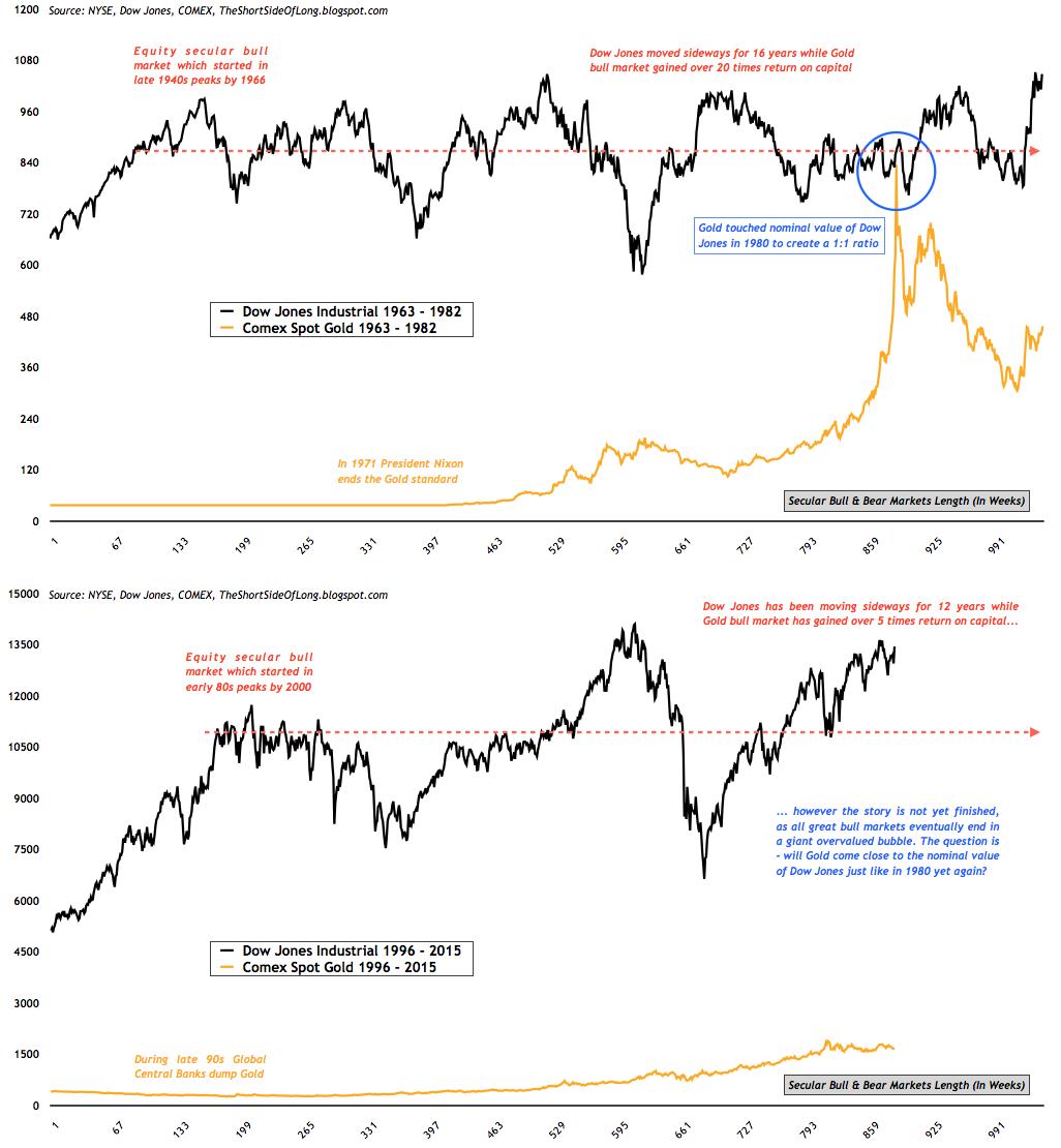 http://4.bp.blogspot.com/-fnhvNlyxT3I/UO5PQv7A3YI/AAAAAAAAO9U/OUcJKsoF-_w/s1600/Dow+Jones+vs+Gold.png