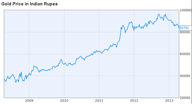 Gold Prices in India Graph That Gold Prices in India