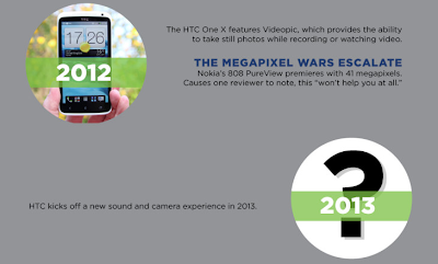 HTC Kicks Off A New Sound & Camera Experience in 2013