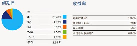 人民幣債券指數ETF 到期日 收益率