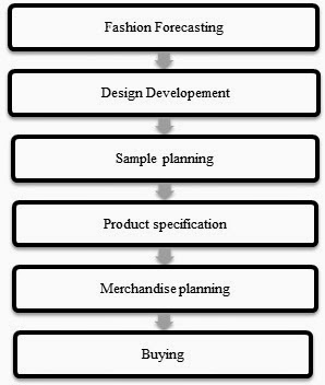 fig 2 process flow of fashion merchandiser. Resume Example. Resume CV Cover Letter
