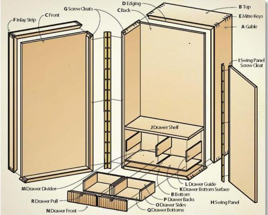 What Is A Gable In Kitchen Cabinets Terminology 25 Years