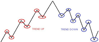 Contoh trend image