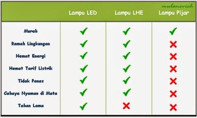 Perbandingan LED, LHE, dan Lampu Pijar