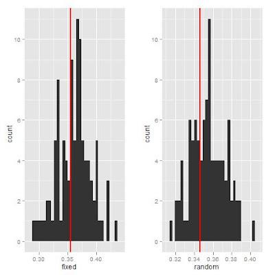 Phylometa from R: Randomization via Tip Shuffle