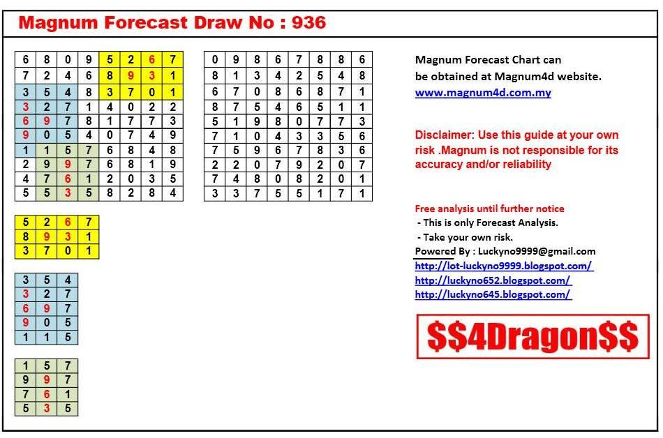 Magnum Forecast Chart