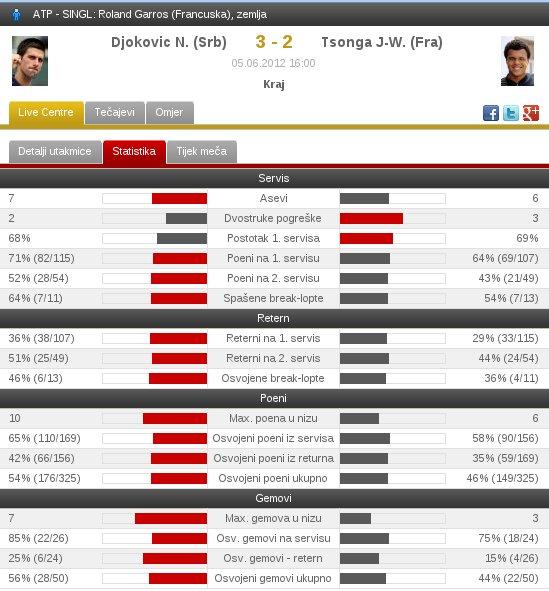 Djokovic - Tsonga statistika meca