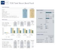 TCW Total Return Bond Fund (TGLMX)