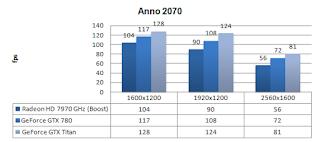 GTX 780 - Anno 2070