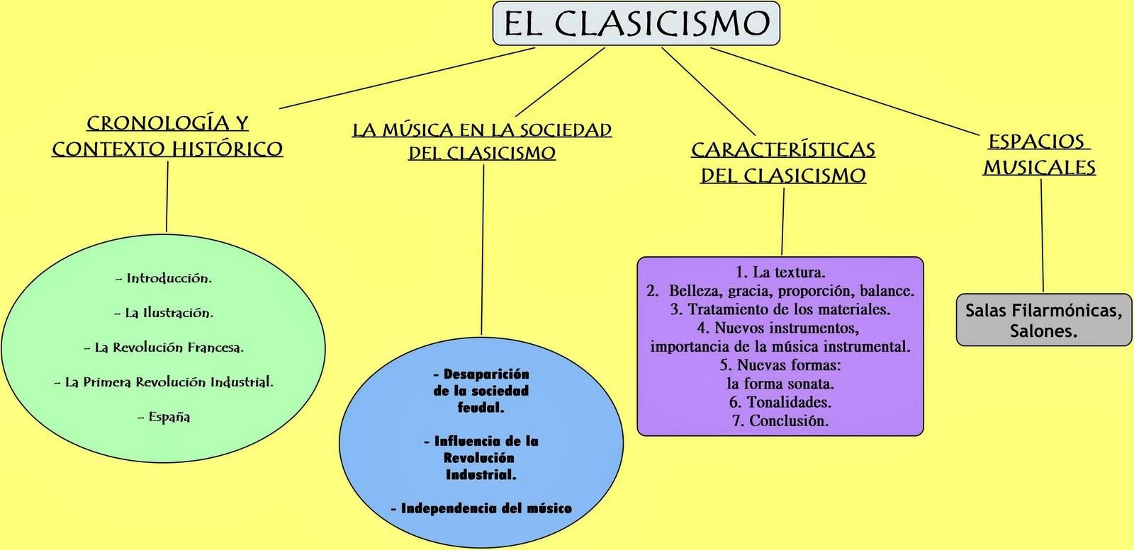 Barroco clasicismo rococo barroco clasicismo y rococ - Epoca del clasicismo ...