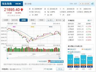 中国株コバンザメ投資 香港ハンセン指数20130822